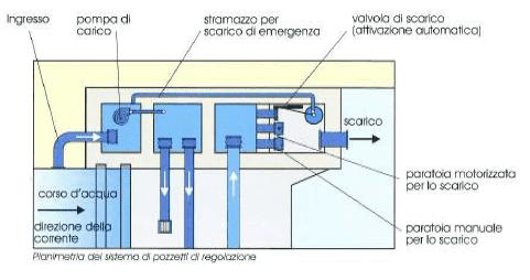 Planimetria dei pozzetti di irrigazione - Rubber Dam