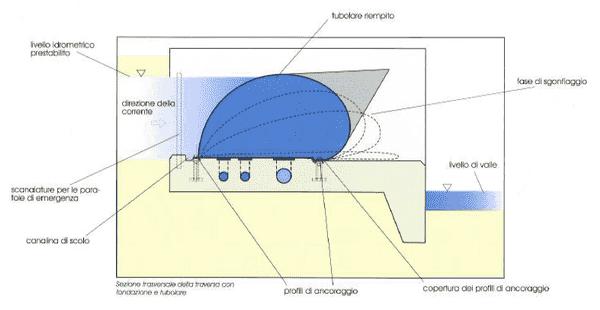Sezione trasversale della traversa con fondazione e tubolare